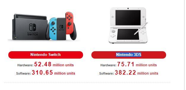 Nintendo Switch has sold 52.48 million units worldwide