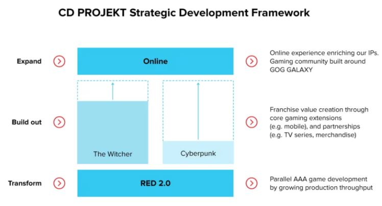 CD Projekt has announced a change in strategy – the company will begin parallel development of two AAA games from 2022